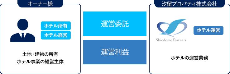 operation-trust-management