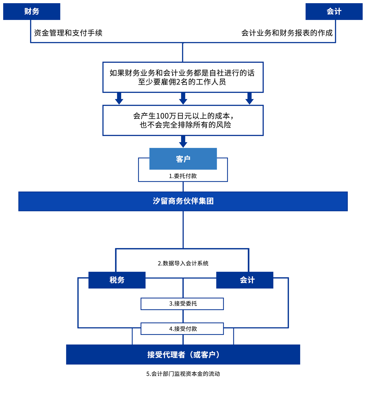 outsourcing-chart3-cn