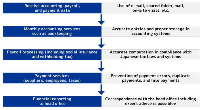 outsourcing-service-business-flow-and-key-points
